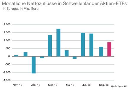 Nettozufluesse in ETF mit Aktien der Schwellenländer 2016