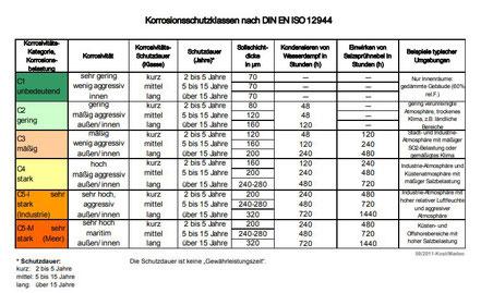 Korrosionsschutzklasen nach DIN EN ISO 12944