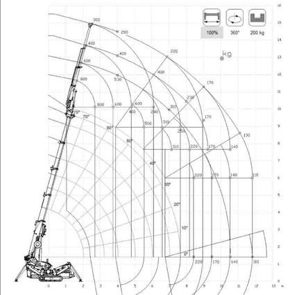 Minikran Montagekran Glasmontage Mietkran Kranvermietung