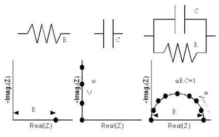 図6.RC回路とその複素インピーダンスプロット
