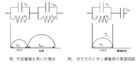 図7.幾つかのイオン導電体の複素インピーダンスの例