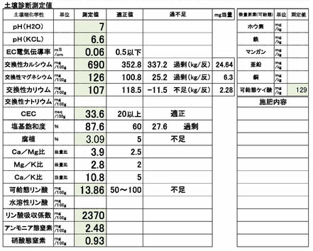 土壌分析診断の書類の写真
