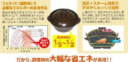 電子レンジ専用調理鍋です。電磁波(マイクロ波)を拡散させずにコントロールし、素材の旨味と栄養価をアップさせる耐熱陶器製の調理鍋です。電磁波(マイクロ波)を特殊フェライト(磁性体)が吸収し遠赤外線に転換し、食物を調理します。内容:鍋、ふた、中ぶた、スノコ/サイズ:最大幅:約25cm、直径:約21.5cm、最大高さ:約14cm/容量:1300cc  ※2-3人用2重蓋で熱効率アップ。下ごしらえにも使いやすい基本タイプです。