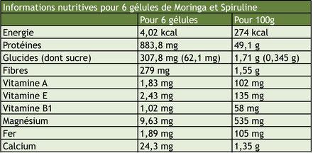 Informations nutritionnelles gélules de moringa et de spiruline
