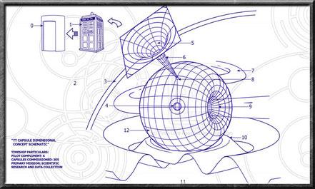 Trans-dimensionalität der TARDIS