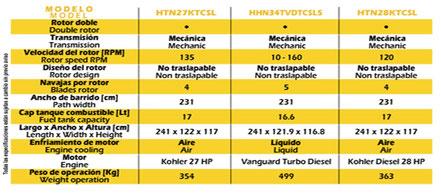 Da Click para ver la imagen de Especificaciones de Allanadora Doble Whiteman mod. HHNG5