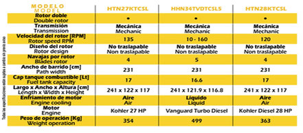 Da Click para ver la imagen de Especificaciones de  Allanadora Doble Whiteman mod.  JWN24HTCSL