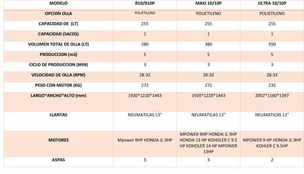 MODELO R10/R10P MAXI 10/10P ULTRA 10/10P OPCION OLLA POLIETILENO POLIETILENO POLIETILENO CAPACIDAD DE  (LT) 255 255 255 CAPACIDAD (SACOS) 1 1 1 VOLUMEN TOTAL DE OLLA (LT) 380 380 350 PRODUCCION (m3) 5 5 5 CICLO DE PRODUCCION (MIN) 3 3 3 VELOCIDAD DE OLLA