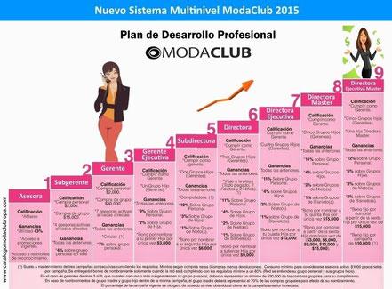 Plan de Trabajo Profesional Moda Club 2015 - Negocio para Mujeres Emprendedoras 2015