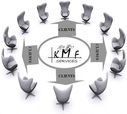 Les clients de votre secrétaire indépendante, télésecrétaire, secrétaire à distance Kmf Services