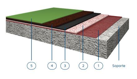 Suelo de resinas multicapa con metil metacrilato