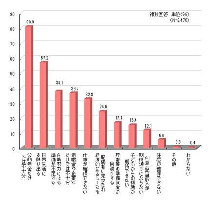 (出典:生命保険文化センター「生活保障に関する調査」H28年度)