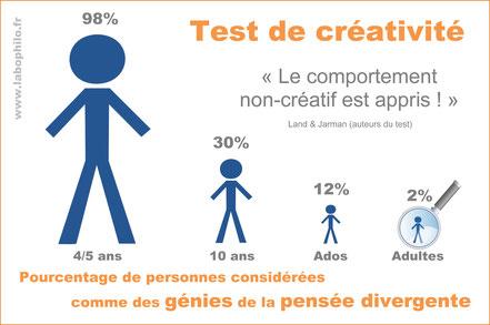 Pensée divergente. Test de créativité.