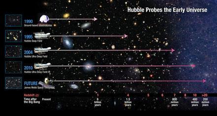 Nachtrag: Hubble und der Nachfolger Webb  Quelle: FlugRevue