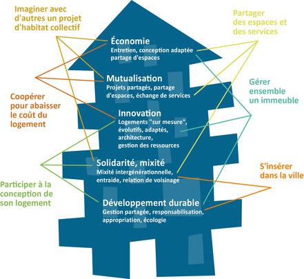 Habitat participatif, intérêts  Faire-Ville