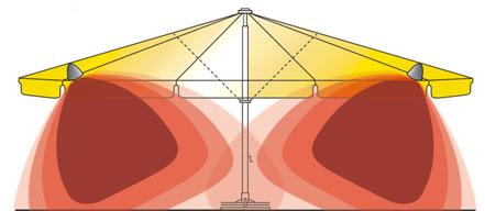 may Sonnenschirm mit Heizstrahlern Infrarot