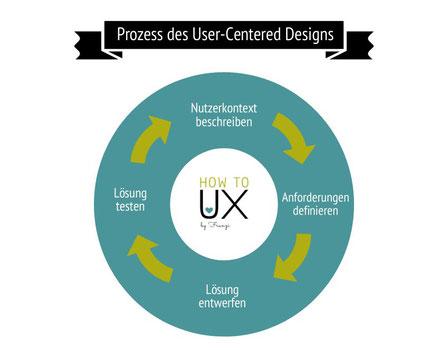Infografik, Prozess des User-Centered Designs