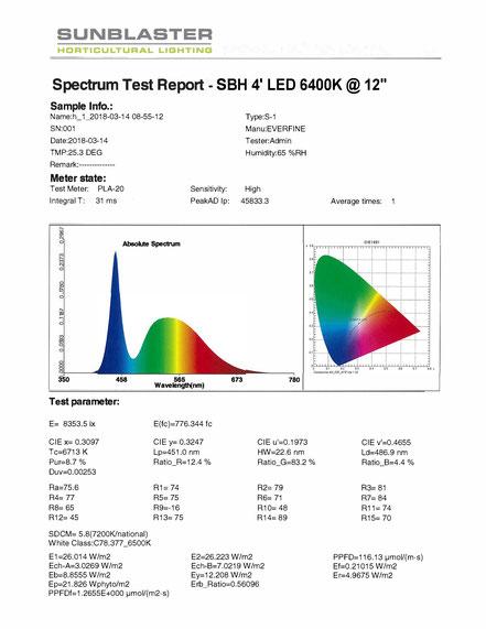 Technical Data - SunBlaster Lighting