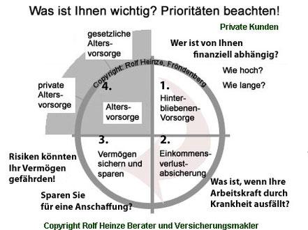 Prioritäten private Vorsorge bzw. Versicherungen - Rolf Heinze Fröndenberg