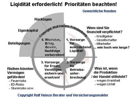 Businessplan Vorsorgeplan Liquidität und Priorität - Rolf Heinze Fröndenberg
