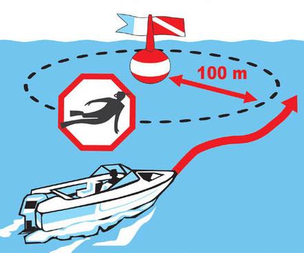 Küstenpatent Boat Skipper A Bootsführerschein  B Yachtführerschein Kurs Prüfung smart easy