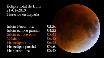 Resultado de imagen de eclipse lunar 2019 españa