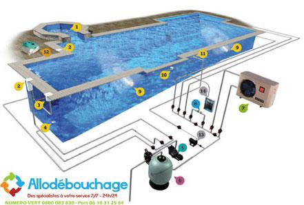 Installationde piscine filtre à sable
