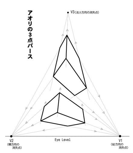 マンガスクール・はまのマンガ倶楽部/アオリの3点パース作画