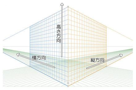 3Dのグリッド線は、「縦」「横」「高さ」で構成されている