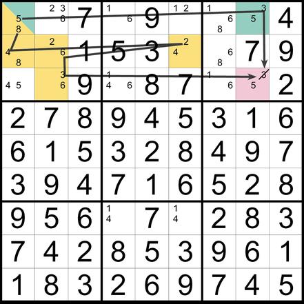 Sudoku Lösungsstrategie Forcing Chain© Martin Simon