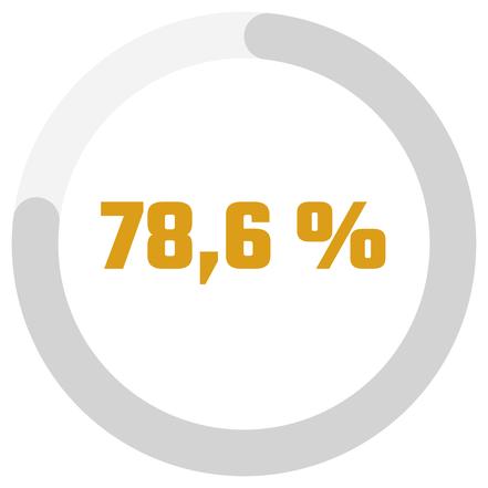 Statistique de taux de travailleur autonome ayant besoin de liberté au Québec par Académie des Autonomes