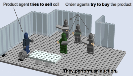 Figure 3. Agents meeting in a virtual marketplace and performing an auction