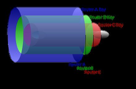 Das I2P löst die o.g. Schwächen, indem einerseits die DNS-Funktionalität im Netz verteilt wird, indem diese Funktionalität mittels einer verteilten Hashtabelle auf das gesamte Netzwerk verteilt wird. Ferner wird wie bei Tor die Verbindung zwischen den Kom