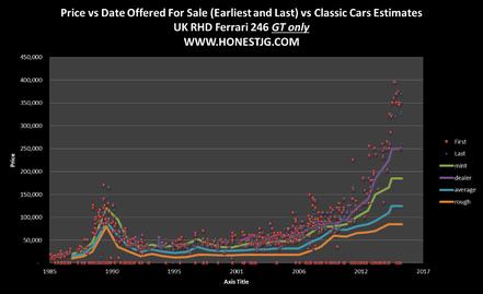 Evolution long terme du prix affiché et payé pour une Dino 246 GT.