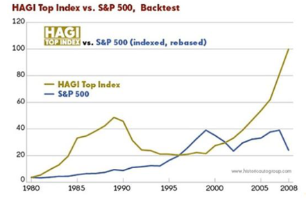 Index HAGI Top versus S&P 500 : le choc de 1991 bien visible