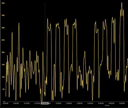Diese WKO4+ Grafik wiederum zeigt die sogenannten Power Intervalle bei denen ich 4 x 2min. mit über 110% meiner FTP-Schwelle (in dem Fall >300 Watt) gefahren bin.
