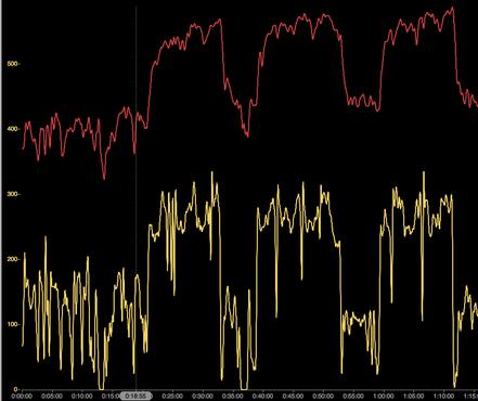 Hier siehst Du 3 Intervalle á 12min. in denen ich 2min. an der FTP-Schelle fahre und dann 2min. über 110% der FTP im Wechsel. Die gelbe Linie ist die Leistung und die rote Linie verdeutlicht den stetig steigenden Puls von Intervall zu Intervall.