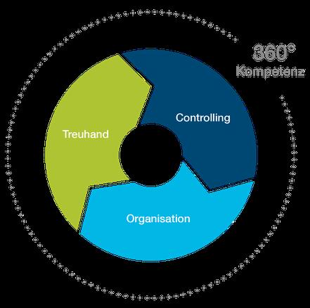 Kompetenzkreis Kompetenzen Treuhand Controlling Organisation Dienstleistungen