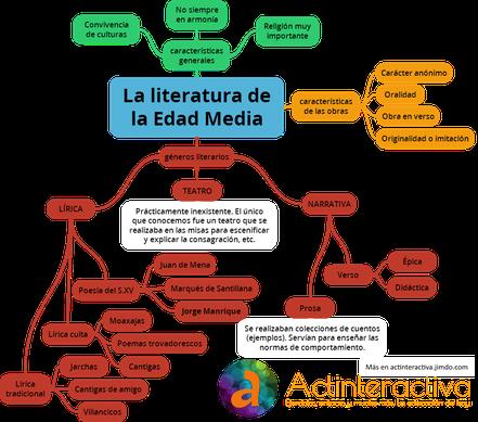 Esquema de la literatura de la Edad Media. Clic para ampliar.