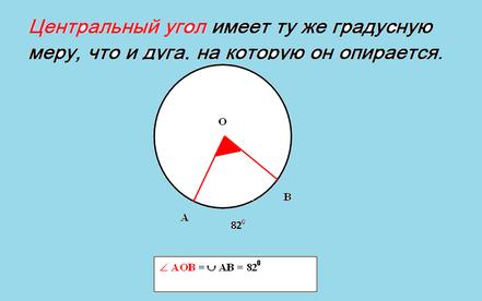 градусная мера центрального угла