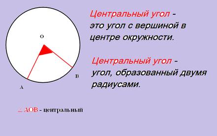центральный угол