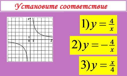 установить соответствие графика и функций