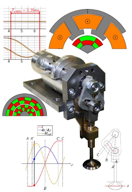 Nockenwellenloser elektrischer Ventiltrieb mit magnetischer Drehfeder, Drehmagnet und Kurvenscheibe