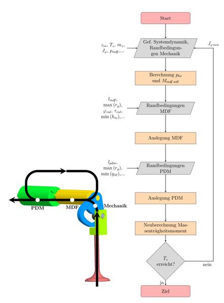 Ablaufplan des vollautomatisierter Systemauslegungsprozesses