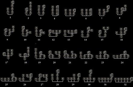 Mögliche Kombinationen von Modulatoren beim DX7