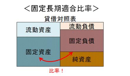 固定長期適合比率の図