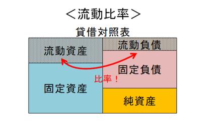 流動比率の図