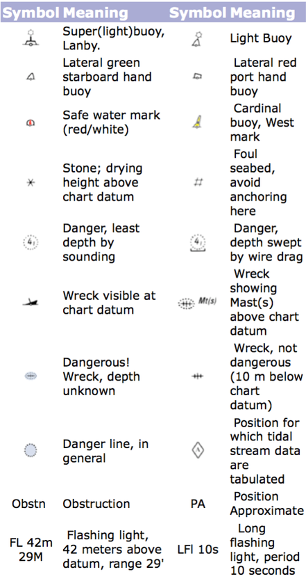nautical chart symbols uk pdf