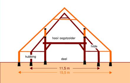 Hypothetische voorstelling waarbij het oude bouwhuis (bruin) rond 1865 werd verhoogd en verbreed (oranje). De mogelijkheden voor opslag van hooi en oogst namen zo enorm toe.