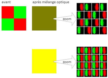 mélange optique RVB pixels écran